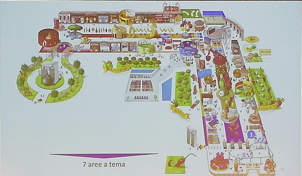 Aree a tema del Parco FICO a Bologna